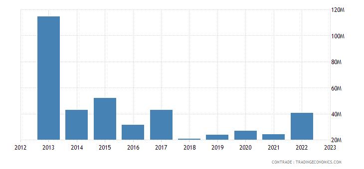 brazil exports lithuania