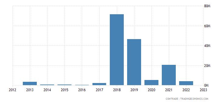 brazil exports macau