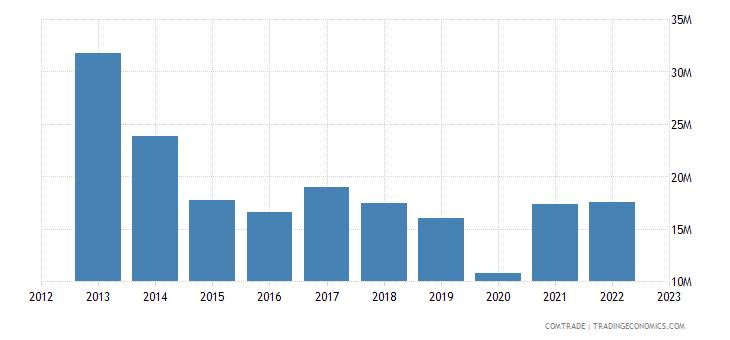 brazil exports macedonia
