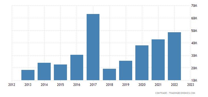 brazil exports madagascar