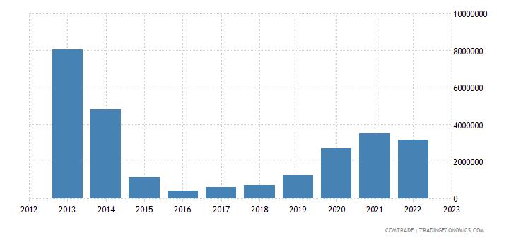 brazil exports malawi