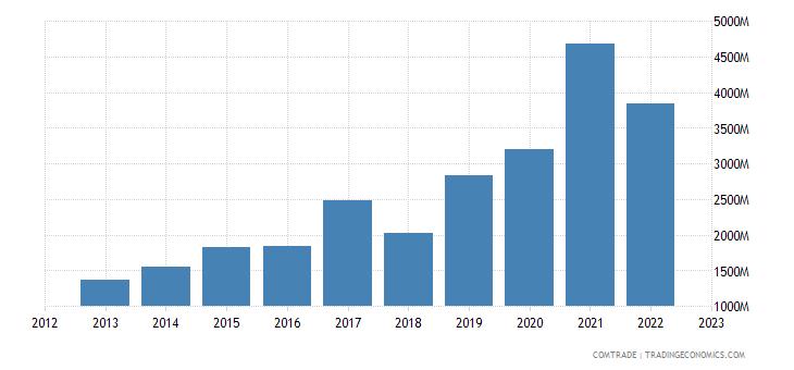 brazil exports malaysia