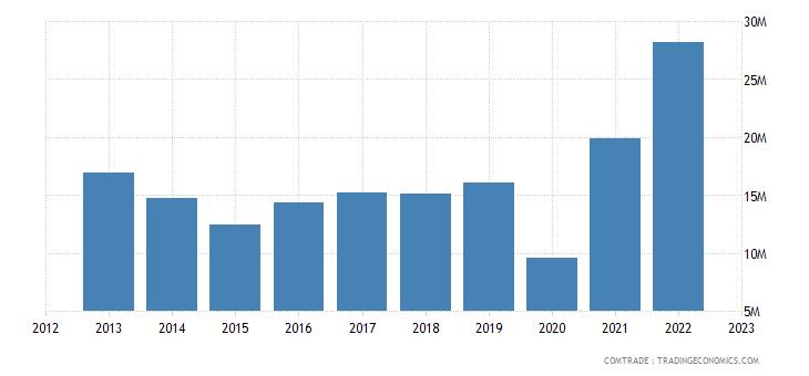 brazil exports maldives