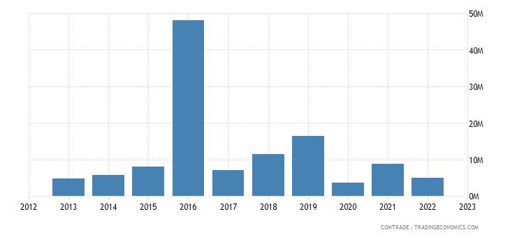 brazil exports mali