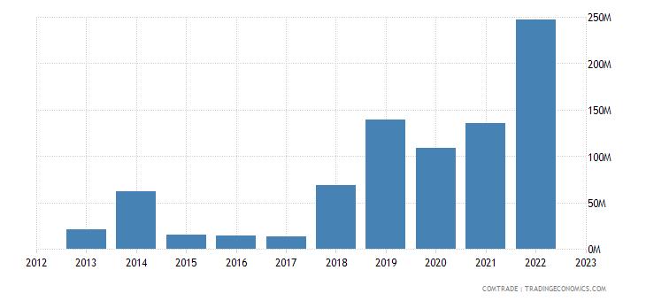 brazil exports malta