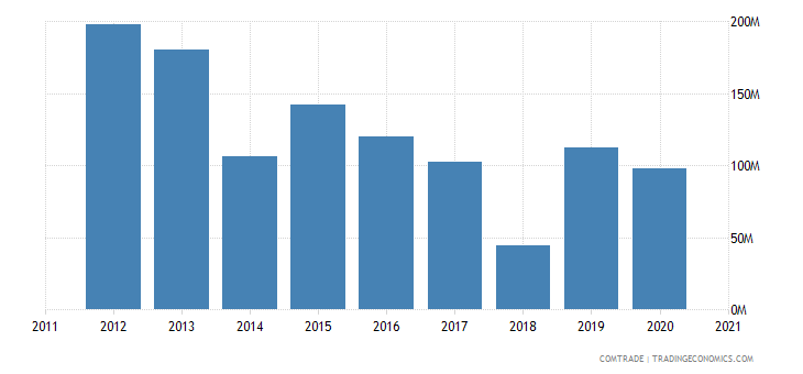 brazil exports mauritania