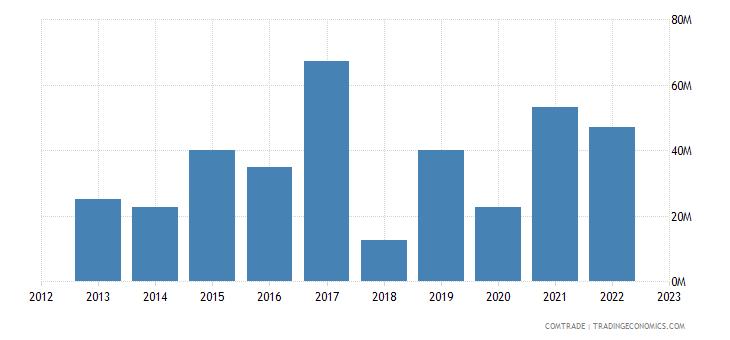 brazil exports mauritius