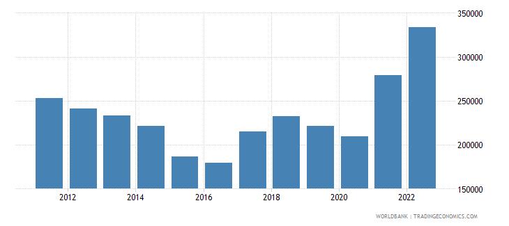 brazil exports merchandise customs current us$ millions seas adj  wb data