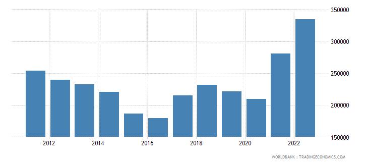 brazil exports merchandise customs current us$ millions wb data