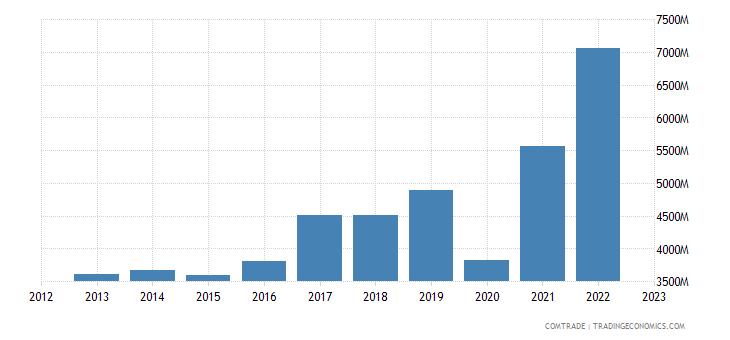 brazil exports mexico