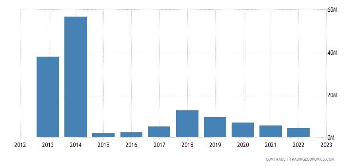 brazil exports moldova
