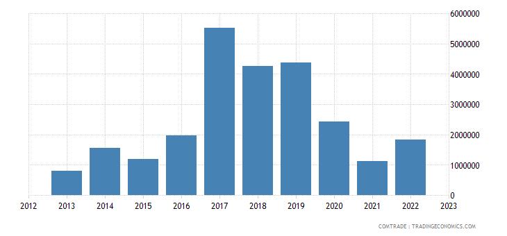 brazil exports mongolia