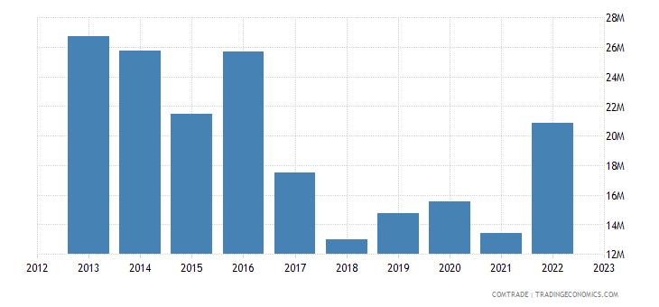 brazil exports montenegro