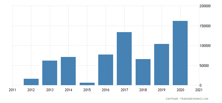 brazil exports montserrat