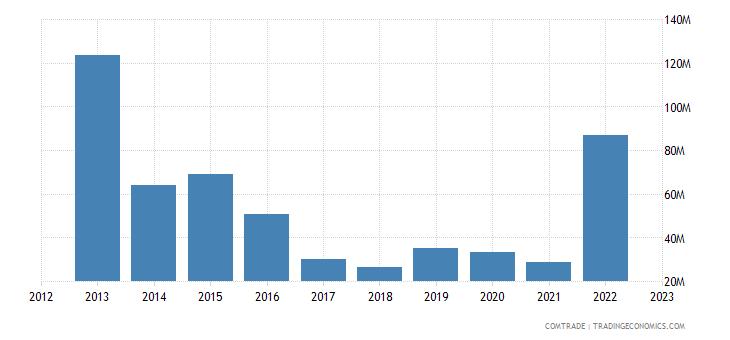 brazil exports mozambique