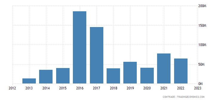 brazil exports myanmar