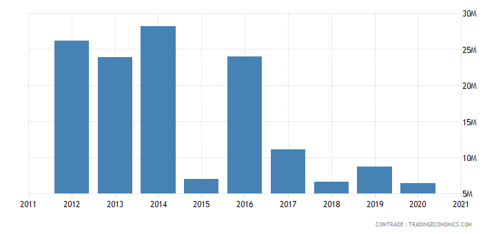brazil exports namibia