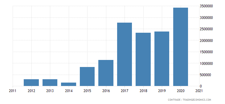 brazil exports nepal