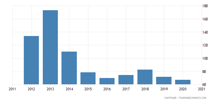 brazil exports netherlands
