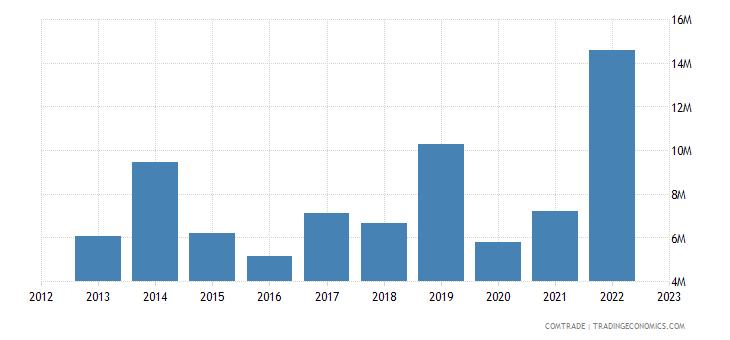 brazil exports new caledonia