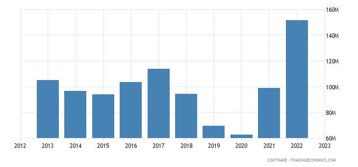 brazil exports nicaragua