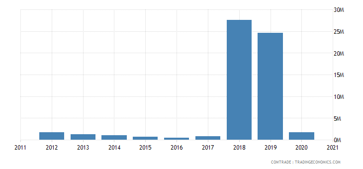 brazil exports niger
