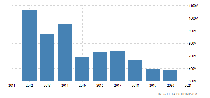 brazil exports nigeria