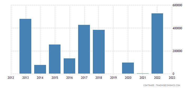 brazil exports niue