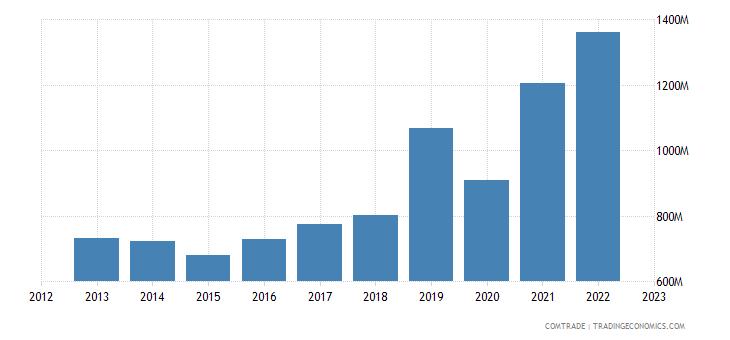 brazil exports norway