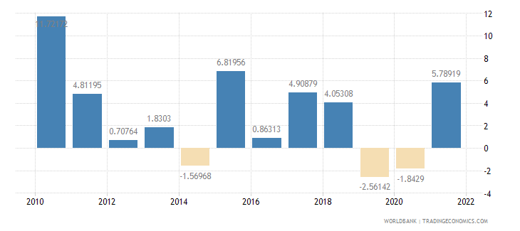 brazil exports of goods and services annual percent growth wb data