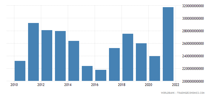 brazil exports of goods and services bop us dollar wb data