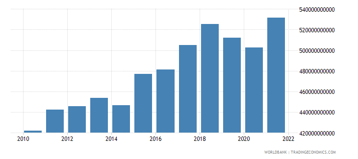 brazil exports of goods and services constant lcu wb data