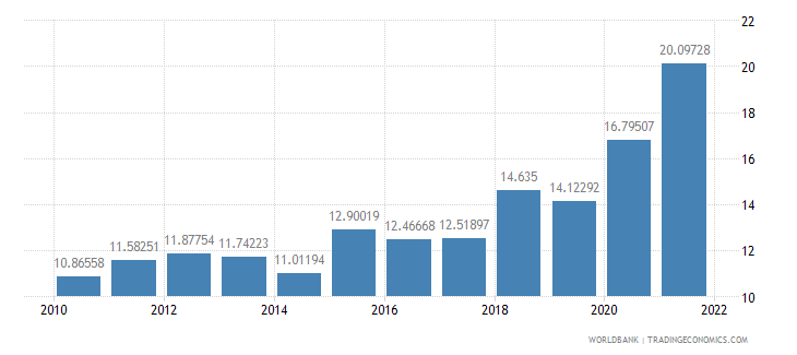 brazil exports of goods and services percent of gdp wb data