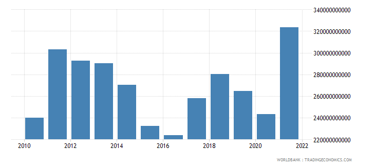 brazil exports of goods and services us dollar wb data