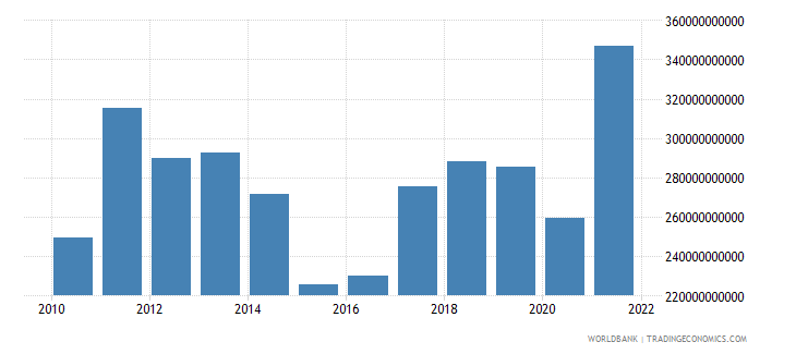 brazil exports of goods services and income bop us dollar wb data