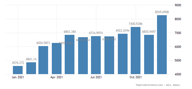 Brazil Exports of Manufactured Products