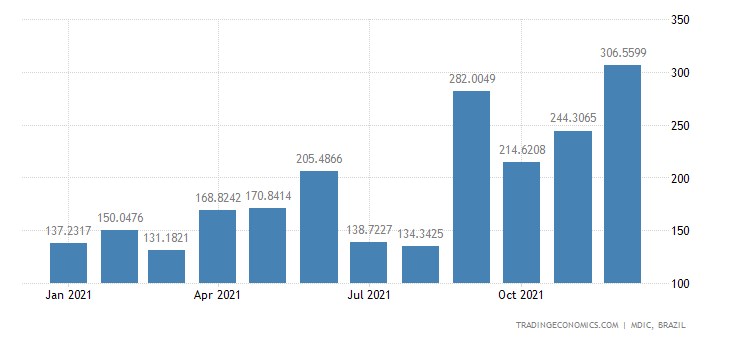 Brazil Exports of Civil Engrg & Contra