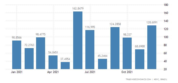 Brazil Exports of Ethanol