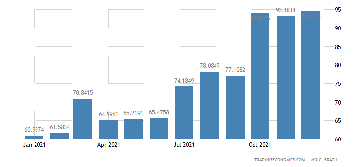 Brazil Exports of Mfc Prds - Footwear Parts & Com