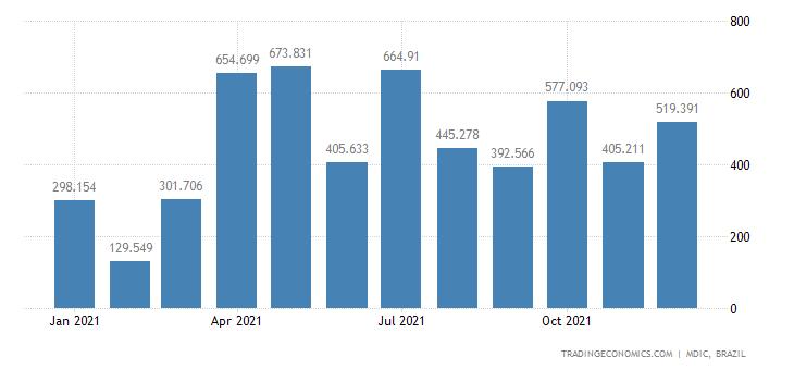 Brazil Exports of Fuel Oils