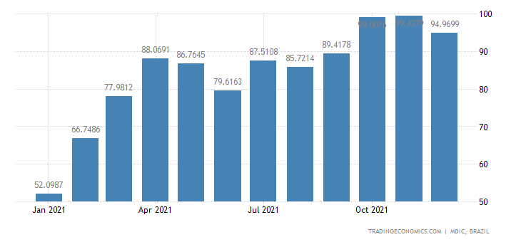Brazil Exports of Mfc Prds - Furniture & Parts Ex