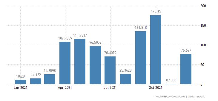 Brazil Exports of Mfc Prds - Gasoline