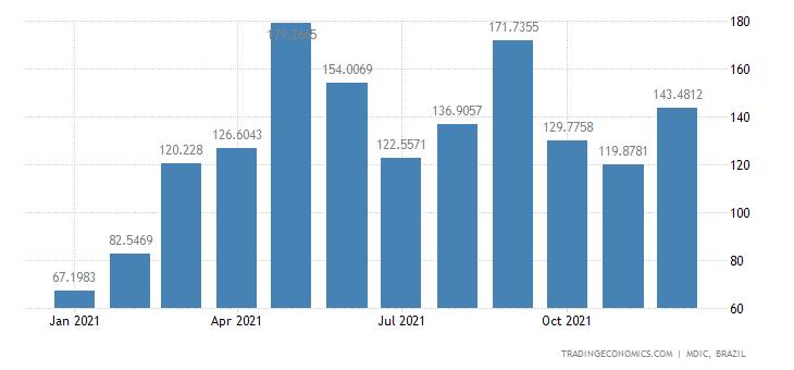 Brazil Exports of Mfc Prds - Motors, Generators &