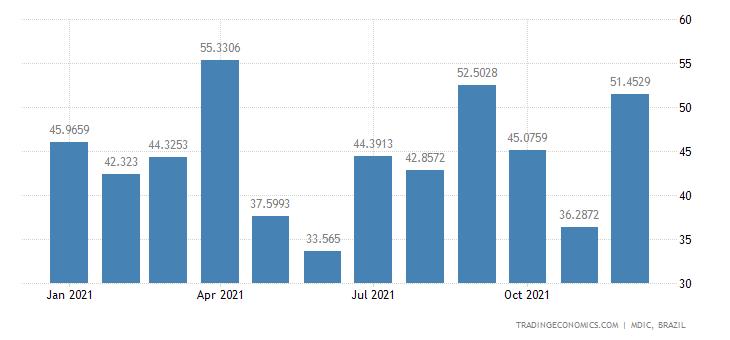 Brazil Exports of Mfc Prds - Orange Juice