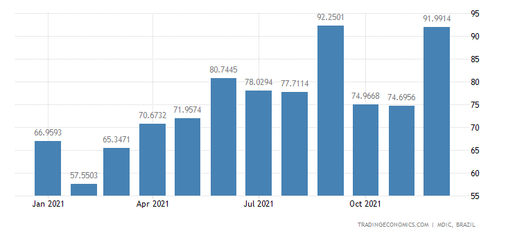 Brazil Exports of Paper & Paperboard