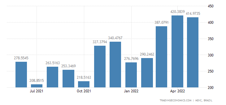 Brazil Exports of Mfc Prds - Passenger Motor Vehi