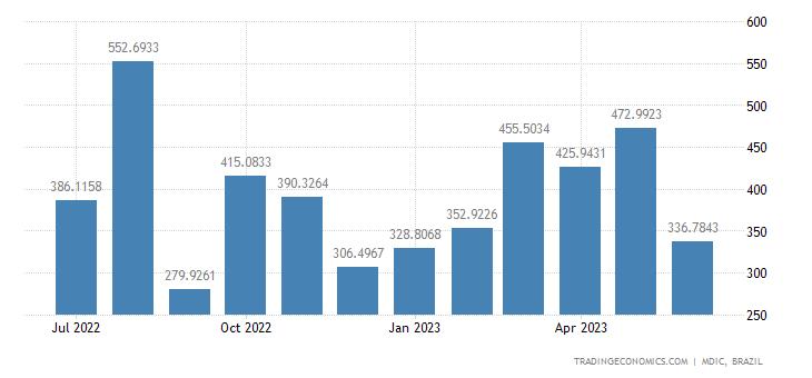 Brazil Exports of Passenger Motor Vehi
