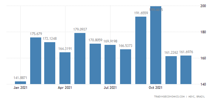 Brazil Exports of Mfc Prds - Passenger Motor Vhcl