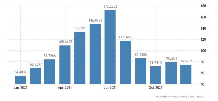 Brazil Exports of Mfc Prds - Plywood & Similar La