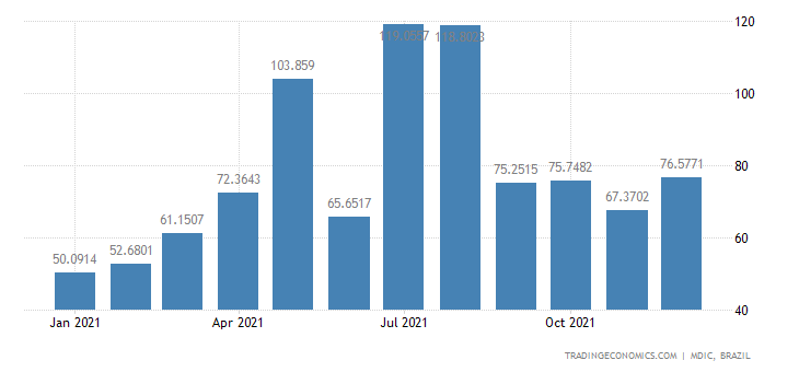 Brazil Exports of Mfc Prds - Pumps, Compressors,
